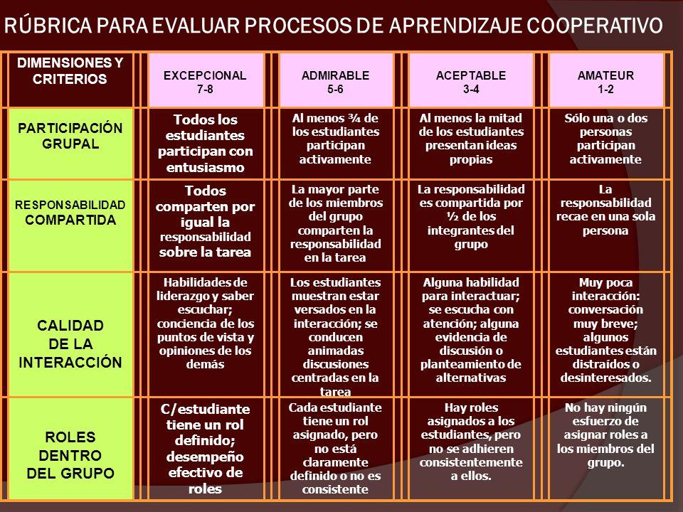 RÚBRICA PARA EVALUAR PROCESOS DE APRENDIZAJE COOPERATIVO
