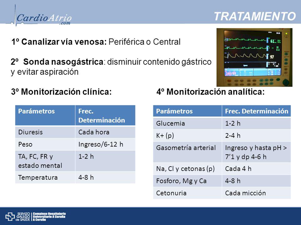 3º Monitorización clínica: 4º Monitorización analítica: