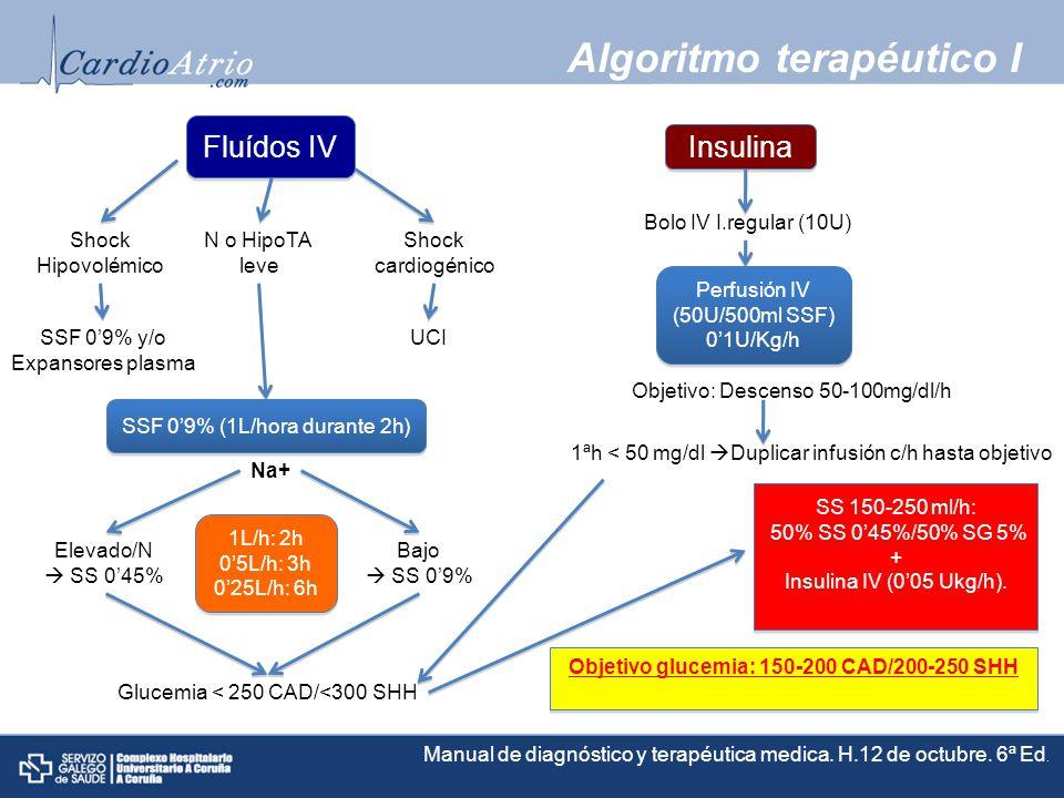 Algoritmo terapéutico I Objetivo glucemia: 150-200 CAD/200-250 SHH