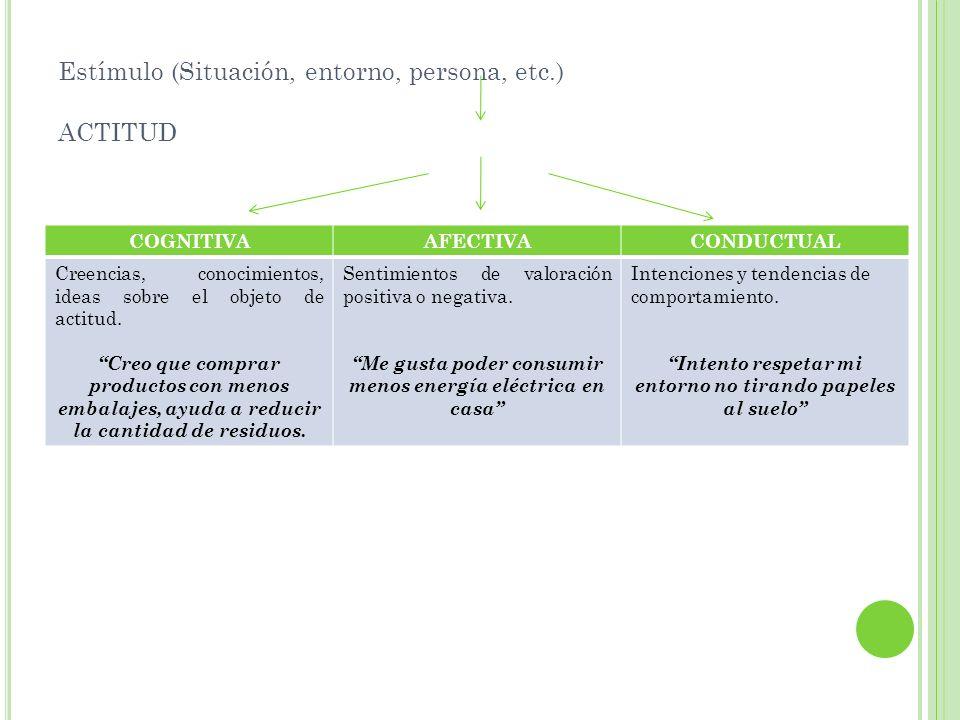 Estímulo (Situación, entorno, persona, etc.) ACTITUD