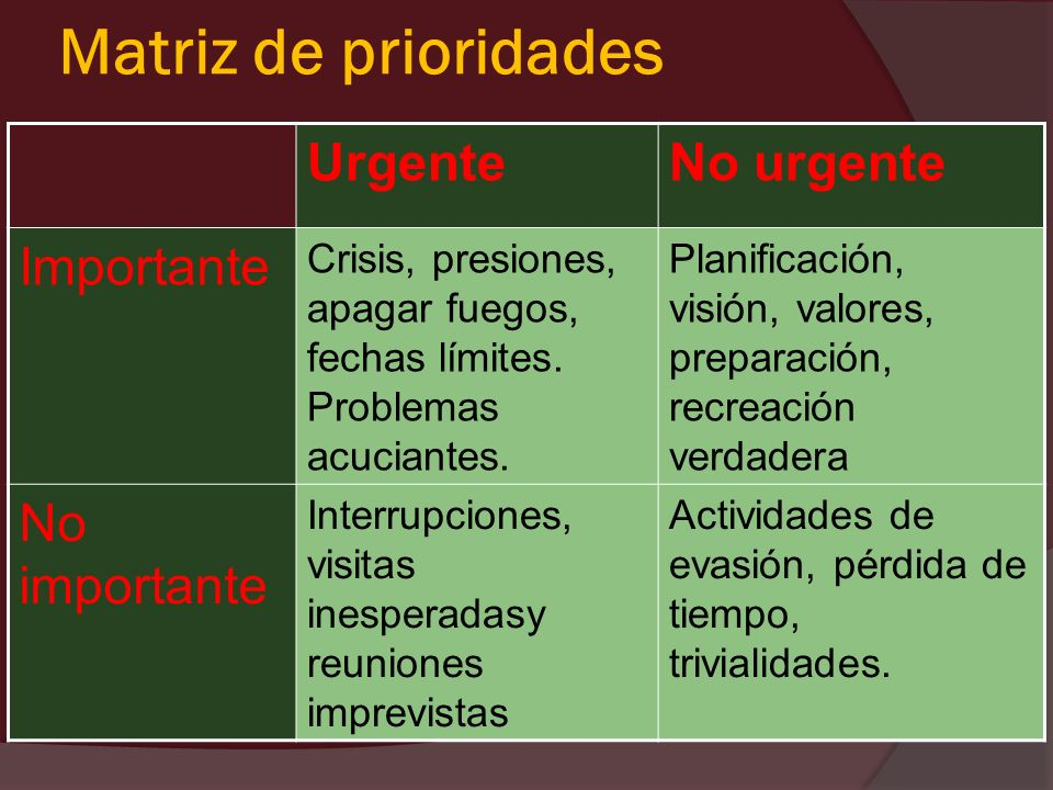Matriz de prioridades Urgente No urgente Importante No importante