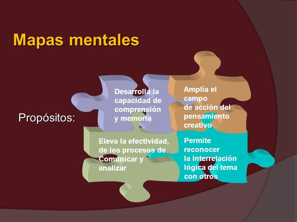 Mapas mentales Propósitos: Amplía el campo de acción del