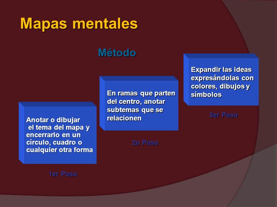 Mapas mentales Método Expandir las ideas expresándolas con
