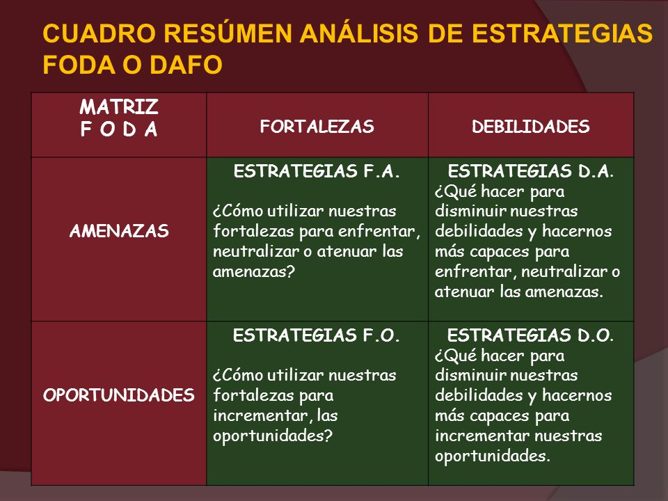 CUADRO RESÚMEN ANÁLISIS DE ESTRATEGIAS FODA O DAFO