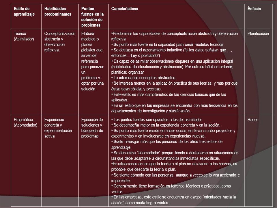 Estilo de aprendizaje Habilidades predominantes. Puntos fuertes en la solución de problemas. Características.