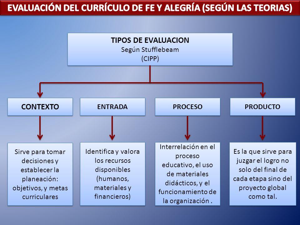 EVALUACIÓN DEL CURRÍCULO DE FE Y ALEGRÍA (SEGÚN LAS TEORIAS)