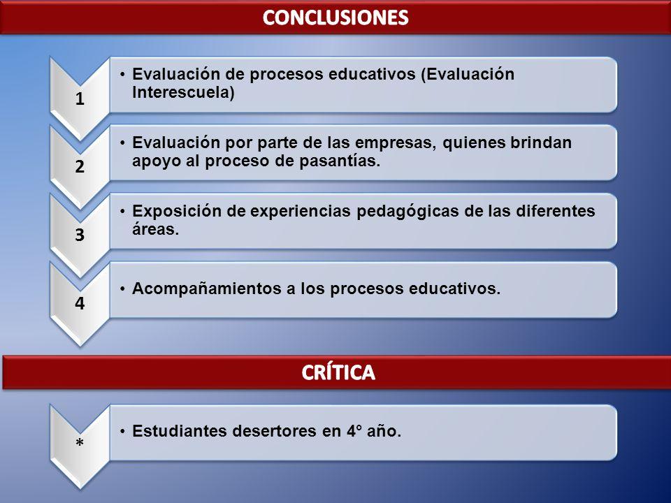 CONCLUSIONES CRÍTICA 1 2 3 4 *
