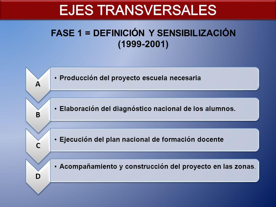 FASE 1 = DEFINICIÓN Y SENSIBILIZACIÓN (1999-2001)