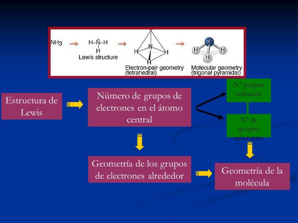 Número de grupos de electrones en el átomo central Estructura de Lewis