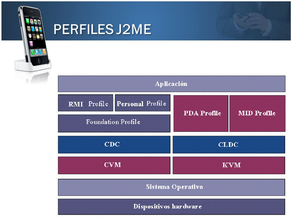 PERFILES J2ME