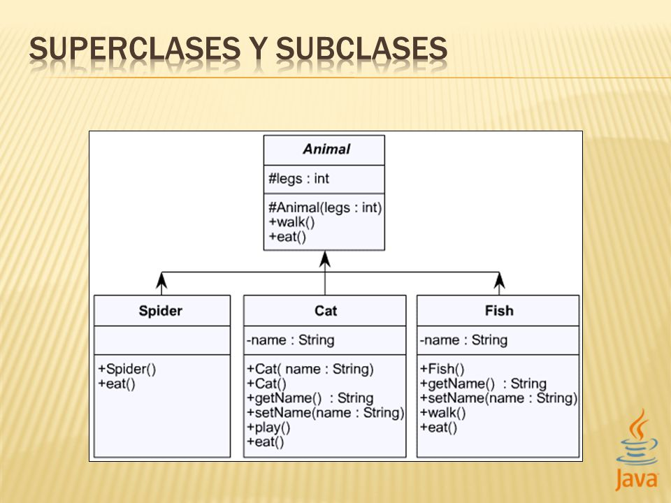SUPERCLASES Y SUBCLASES