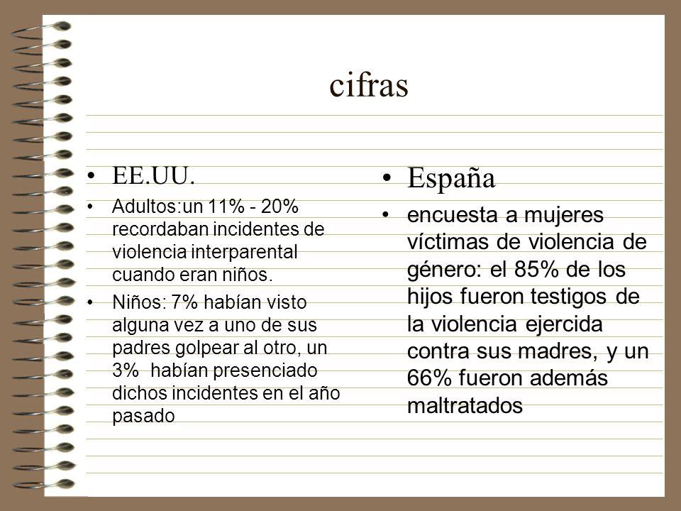 cifras EE.UU. Adultos:un 11% - 20% recordaban incidentes de violencia interparental cuando eran niños.