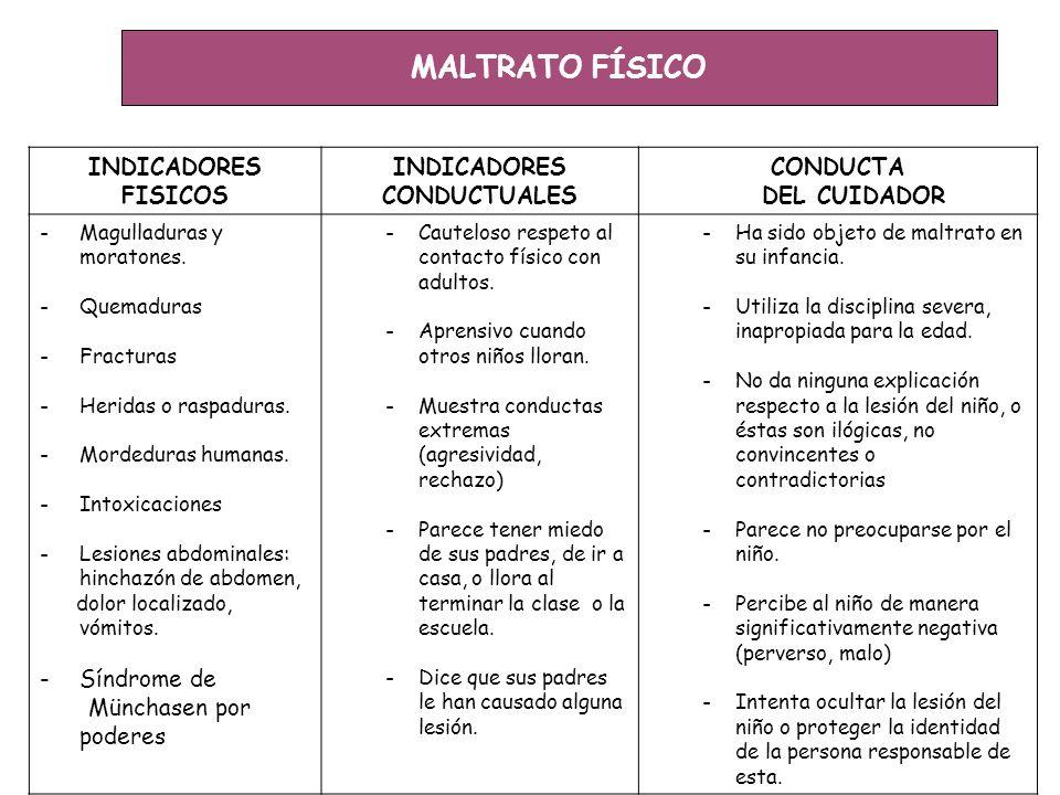 MALTRATO FÍSICO INDICADORES FISICOS CONDUCTUALES CONDUCTA DEL CUIDADOR