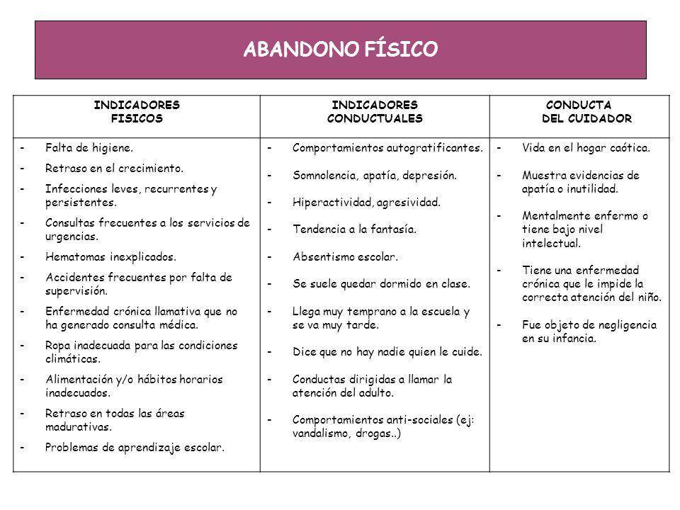 ABANDONO FÍSICO INDICADORES FISICOS CONDUCTUALES CONDUCTA DEL CUIDADOR