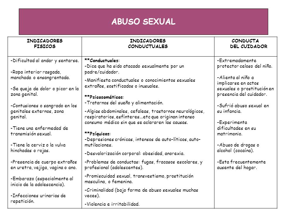 ABUSO SEXUAL INDICADORES FISICOS CONDUCTUALES CONDUCTA DEL CUIDADOR