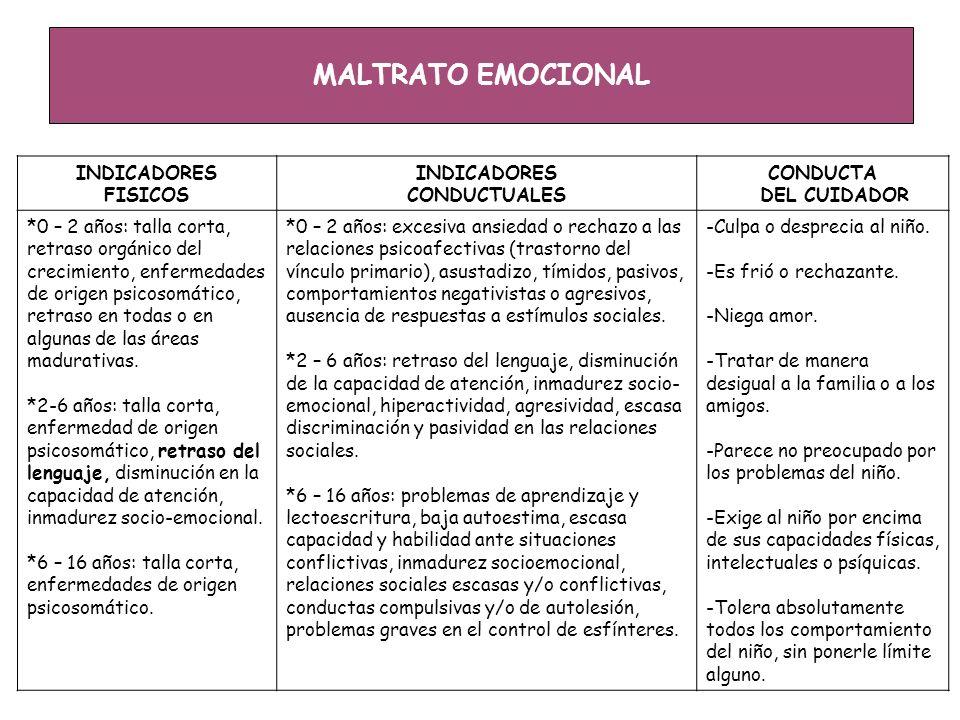 MALTRATO EMOCIONAL INDICADORES FISICOS CONDUCTUALES CONDUCTA