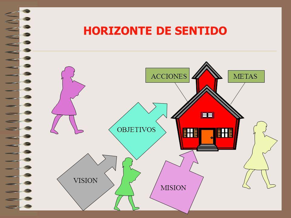 HORIZONTE DE SENTIDO ACCIONES METAS OBJETIVOS MISION VISION
