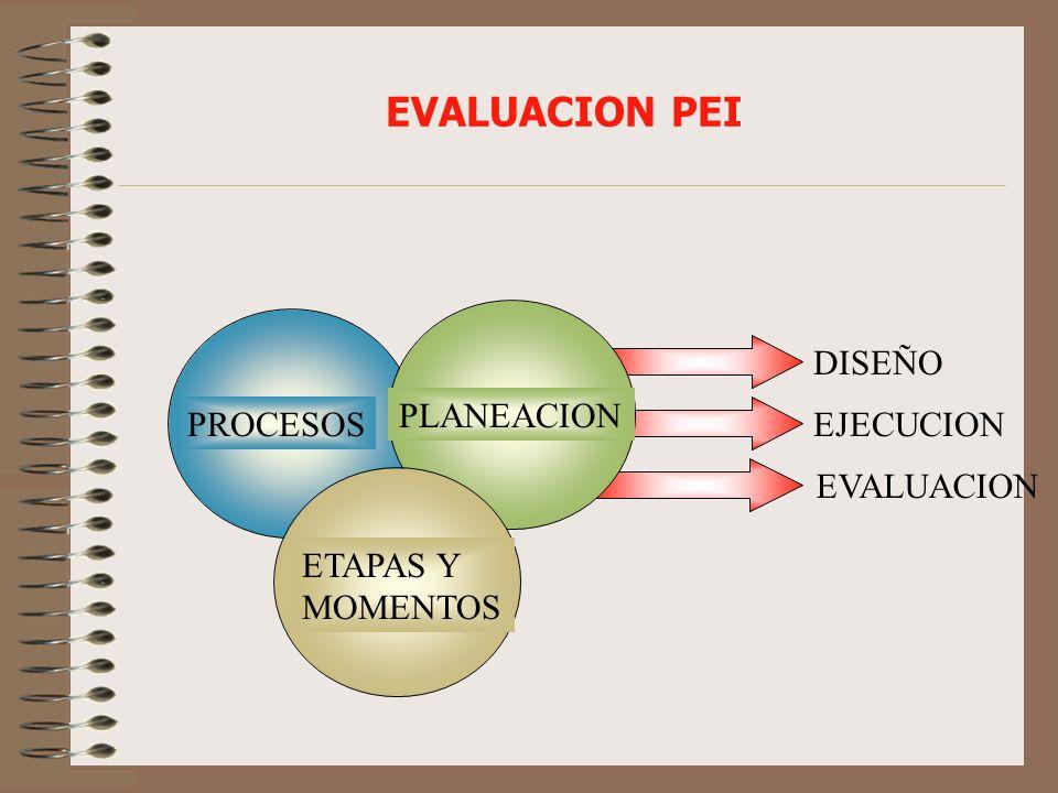 EVALUACION PEI PLANEACION PROCESOS DISEÑO EJECUCION EVALUACION