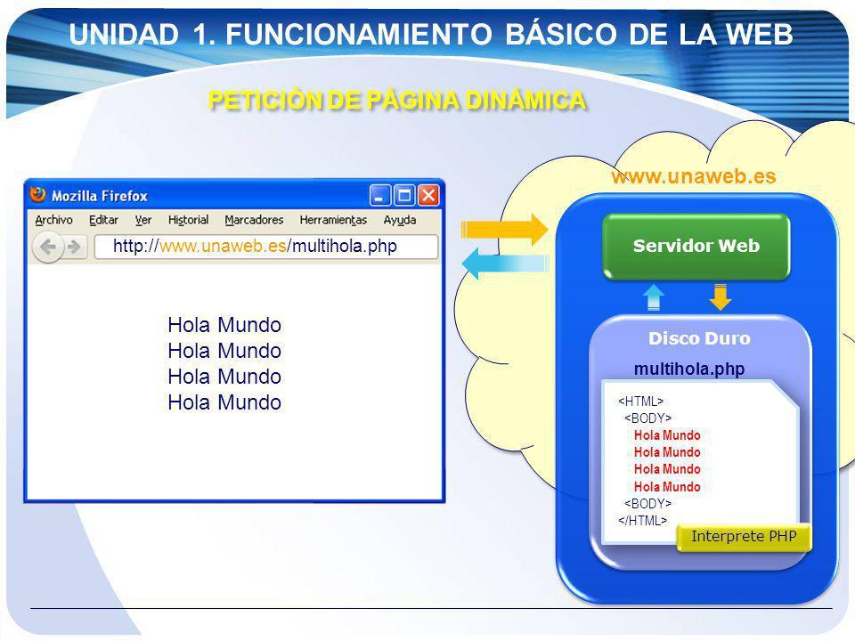 UNIDAD 1. FUNCIONAMIENTO BÁSICO DE LA WEB