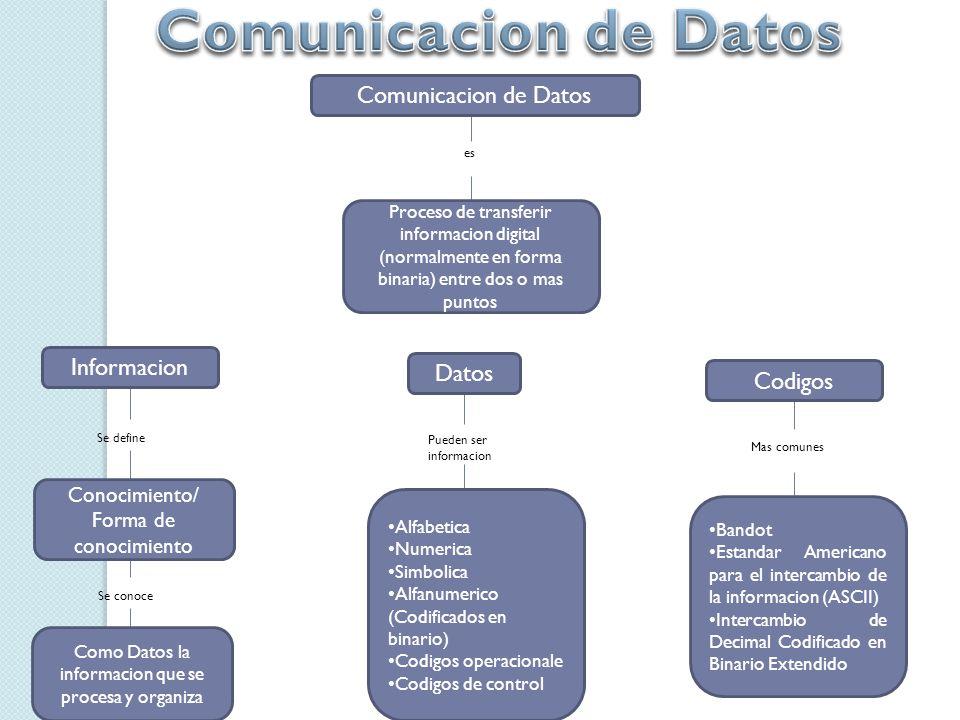 Comunicacion de Datos Comunicacion de Datos Informacion Datos Codigos