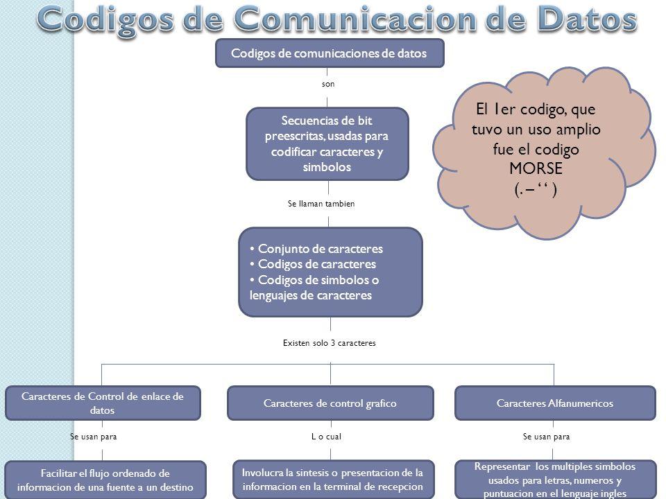 Codigos de Comunicacion de Datos