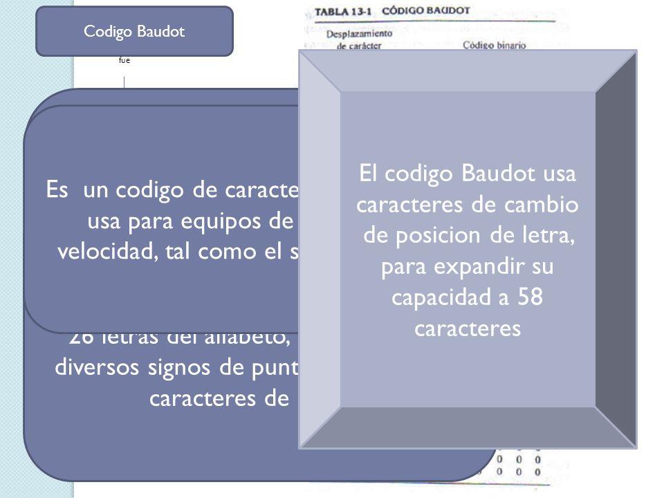 Codigo Baudot fue. El codigo Baudot usa caracteres de cambio de posicion de letra, para expandir su capacidad a 58 caracteres.