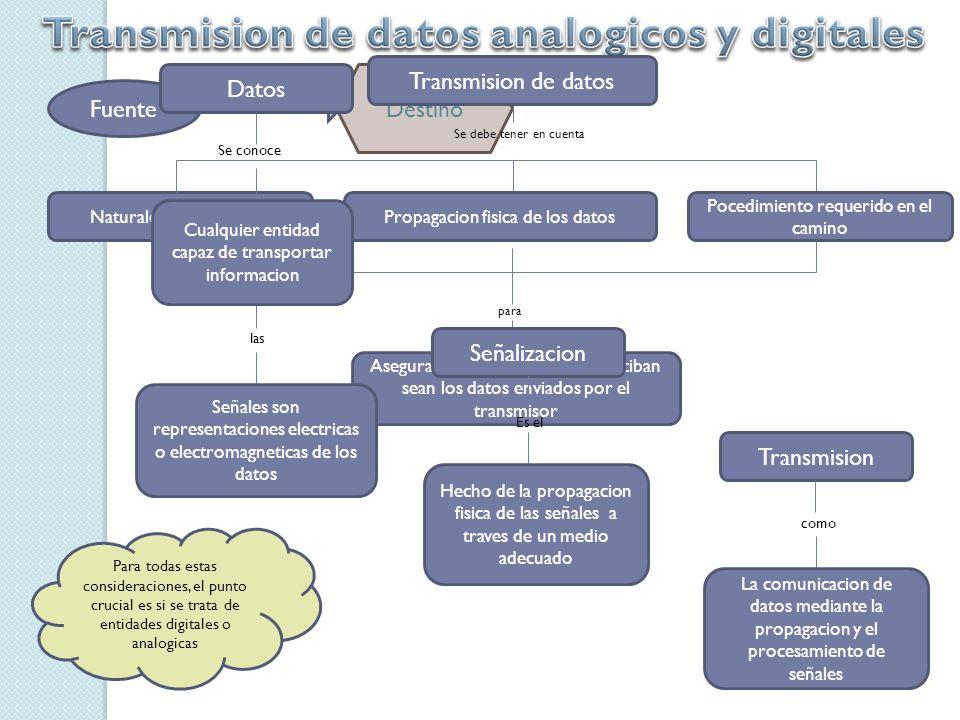 Transmision de datos analogicos y digitales