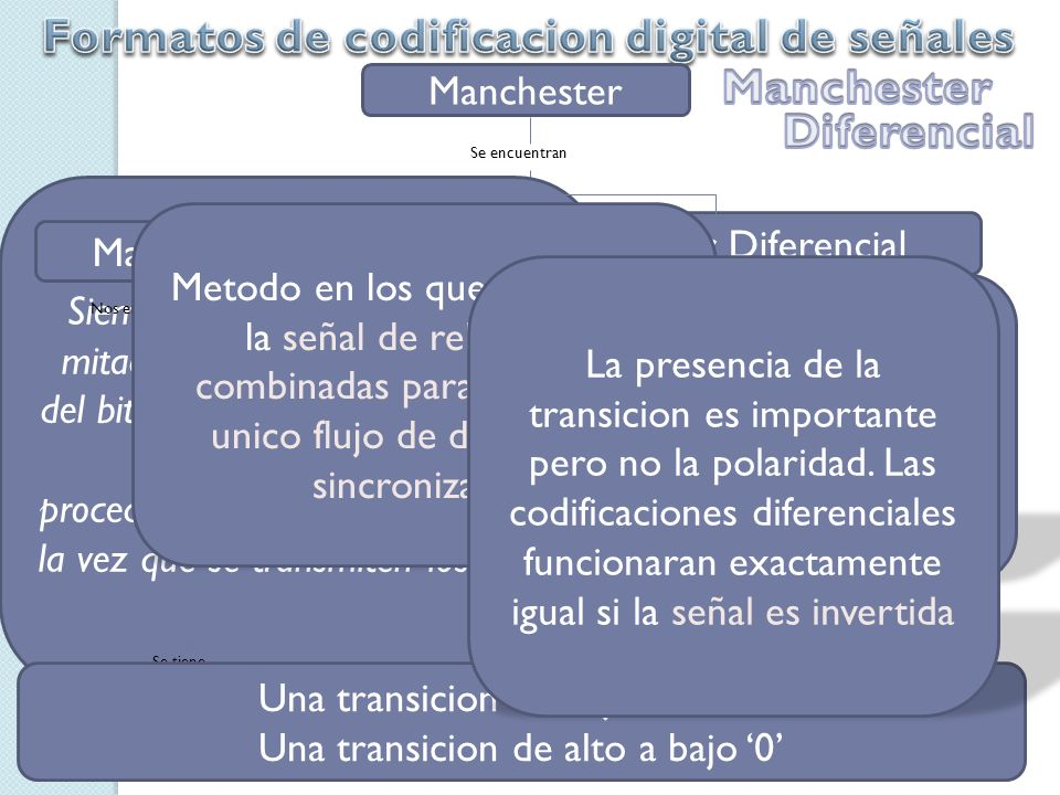 Formatos de codificacion digital de señales