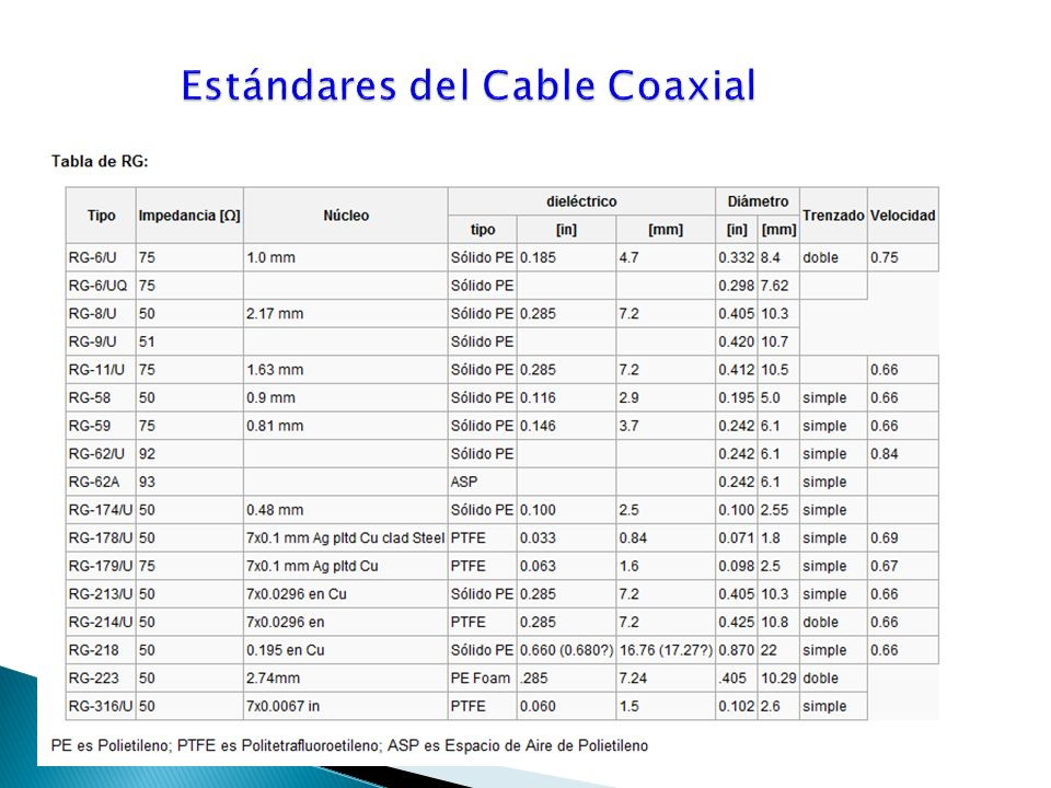 Estándares del Cable Coaxial