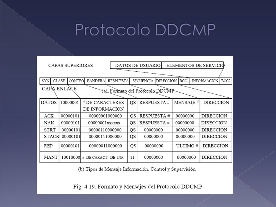 Protocolo DDCMP
