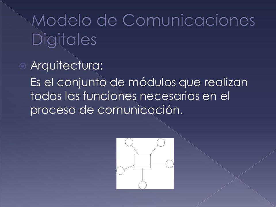 Modelo de Comunicaciones Digitales