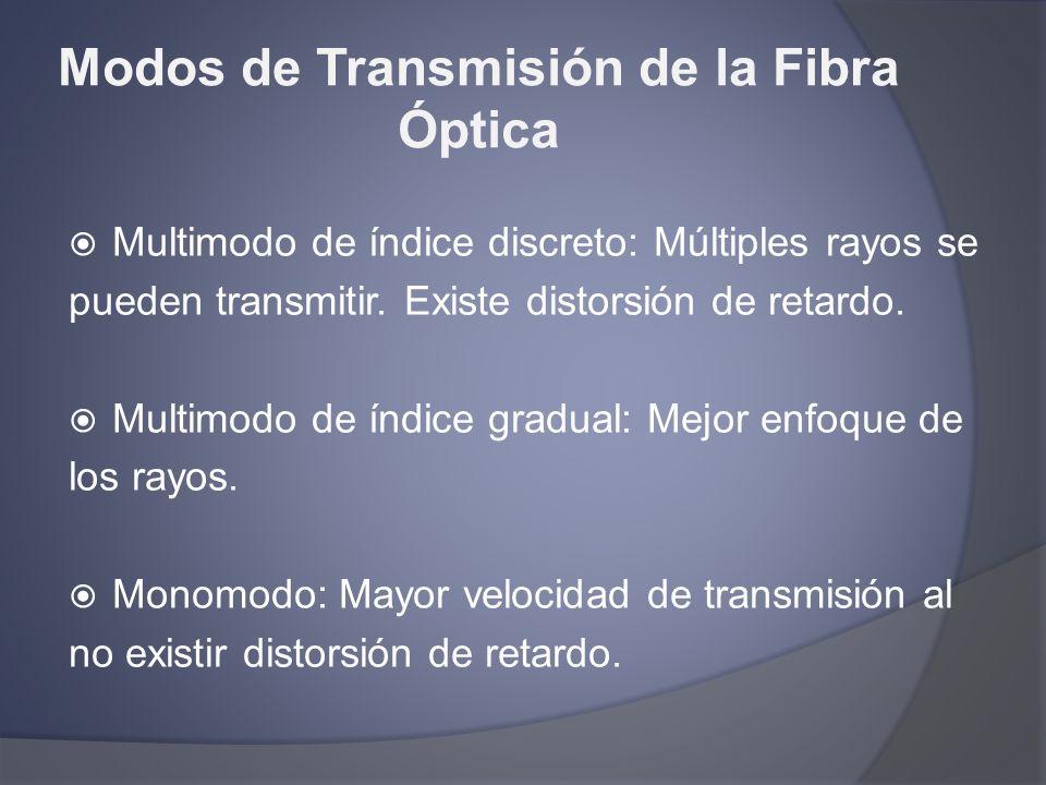 Modos de Transmisión de la Fibra Óptica