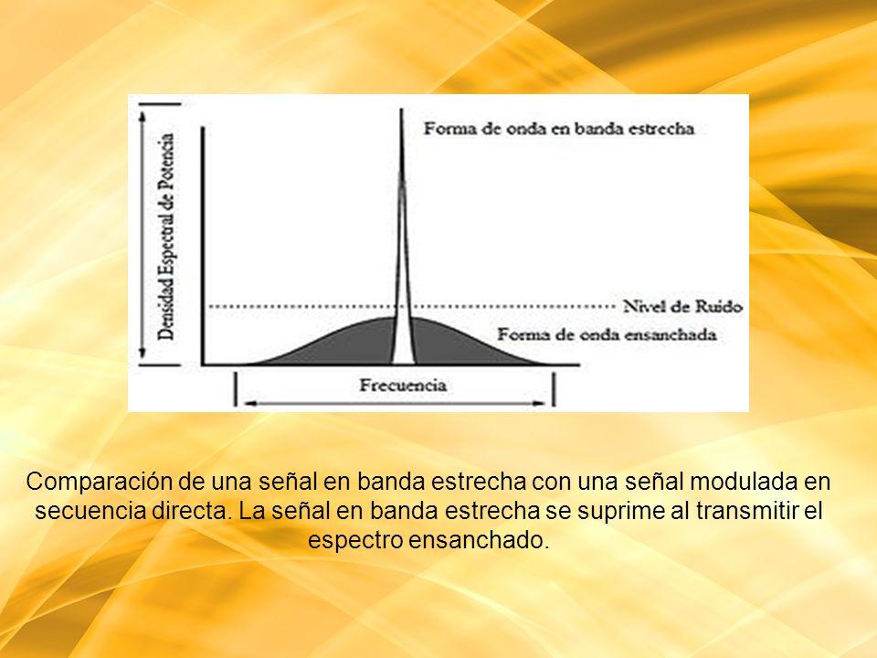 Comparación de una señal en banda estrecha con una señal modulada en secuencia directa.
