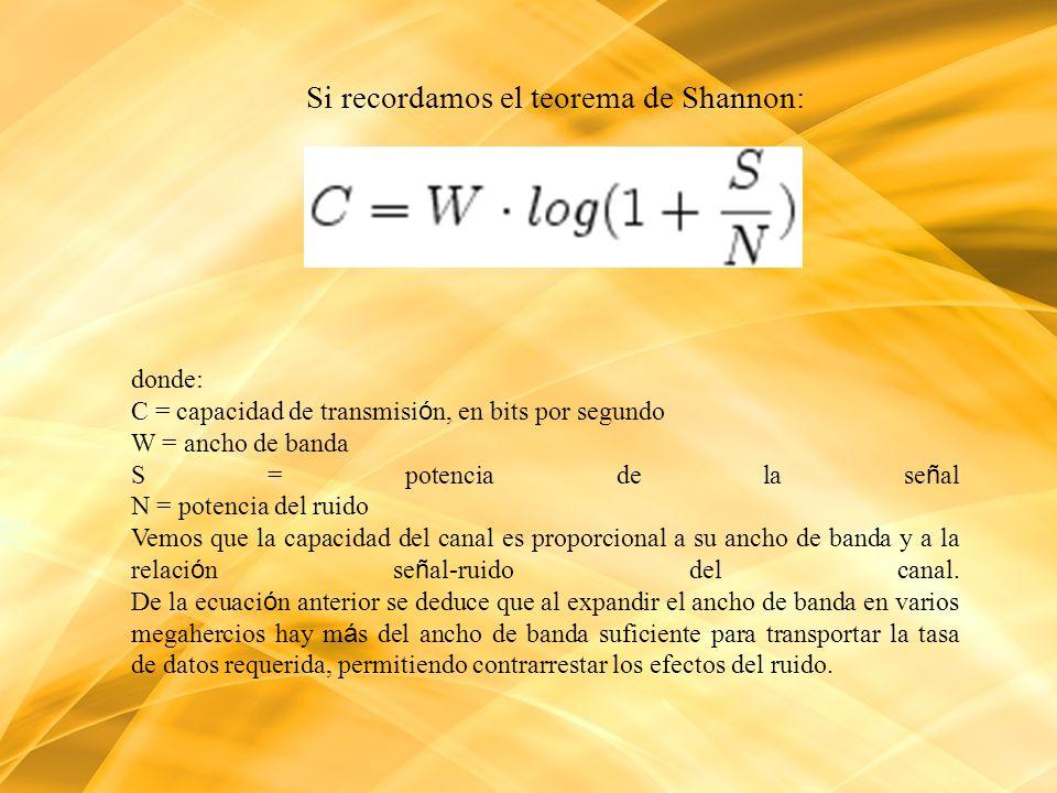 Si recordamos el teorema de Shannon: