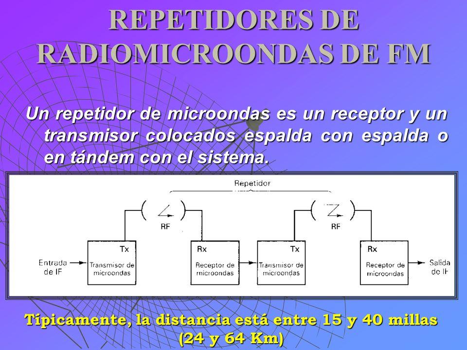 REPETIDORES DE RADIOMICROONDAS DE FM