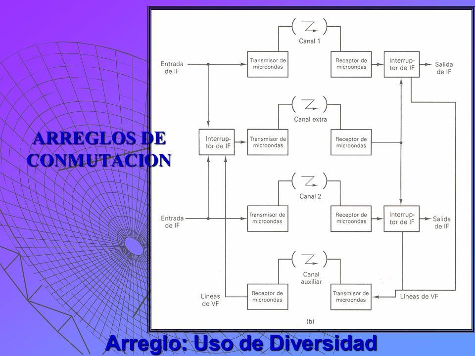 ARREGLOS DE CONMUTACION