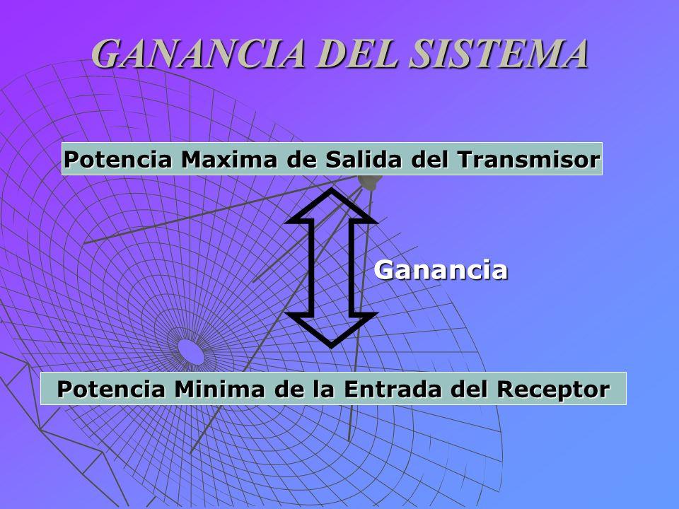 GANANCIA DEL SISTEMA Ganancia Potencia Maxima de Salida del Transmisor