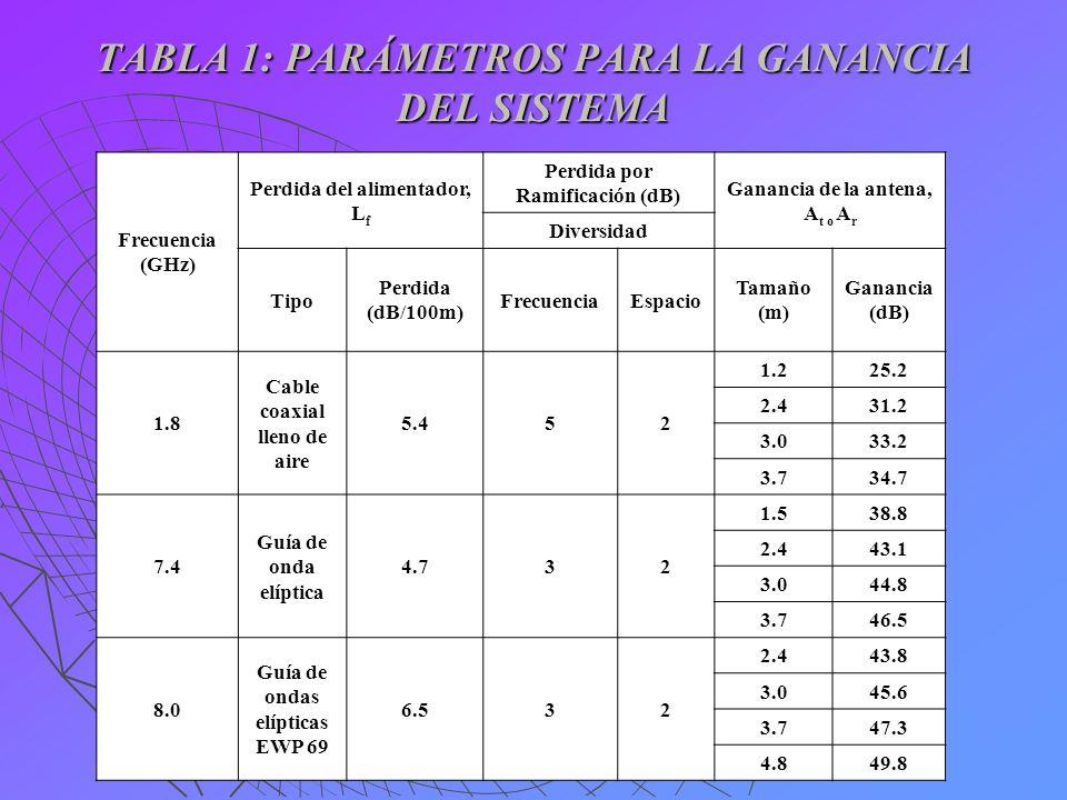 TABLA 1: PARÁMETROS PARA LA GANANCIA DEL SISTEMA