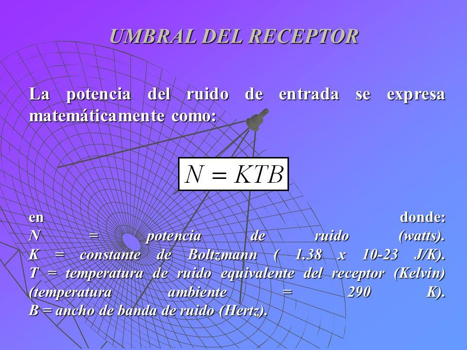 UMBRAL DEL RECEPTOR La potencia del ruido de entrada se expresa matemáticamente como: