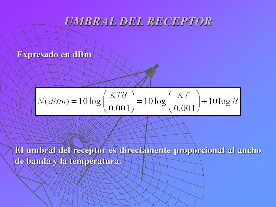 UMBRAL DEL RECEPTOR Expresado en dBm