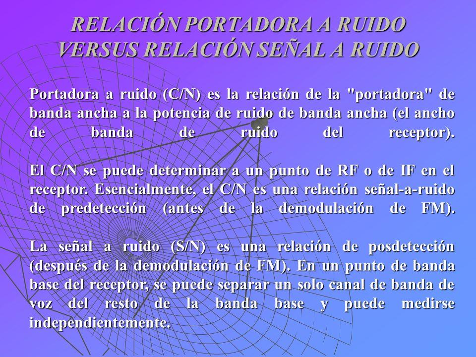 RELACIÓN PORTADORA A RUIDO VERSUS RELACIÓN SEÑAL A RUIDO