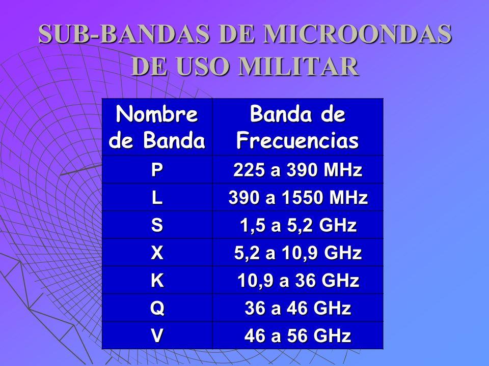 SUB-BANDAS DE MICROONDAS DE USO MILITAR