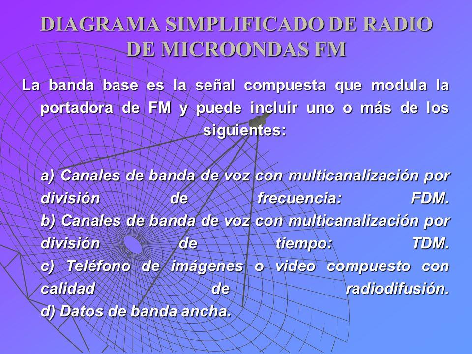 DIAGRAMA SIMPLIFICADO DE RADIO DE MICROONDAS FM