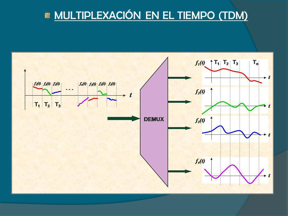 MULTIPLEXACIÓN EN EL TIEMPO (TDM)