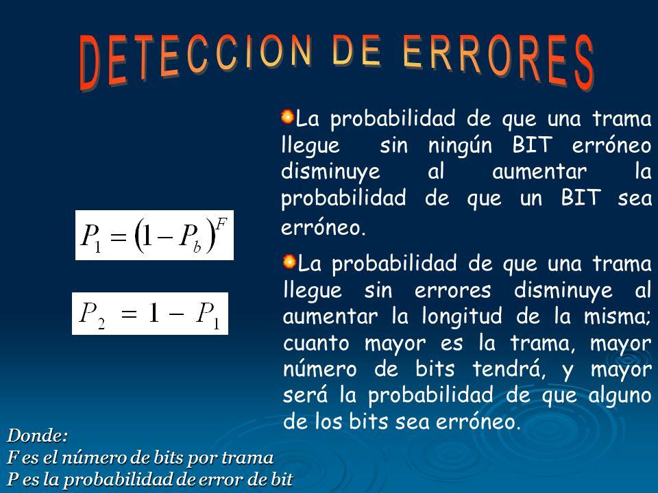 DETECCION DE ERRORES La probabilidad de que una trama llegue sin ningún BIT erróneo disminuye al aumentar la probabilidad de que un BIT sea erróneo.