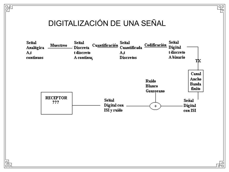 DIGITALIZACIÓN DE UNA SEÑAL