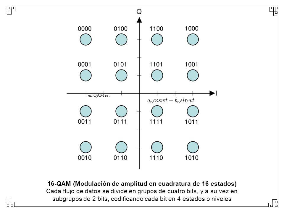 16-QAM (Modulación de amplitud en cuadratura de 16 estados)