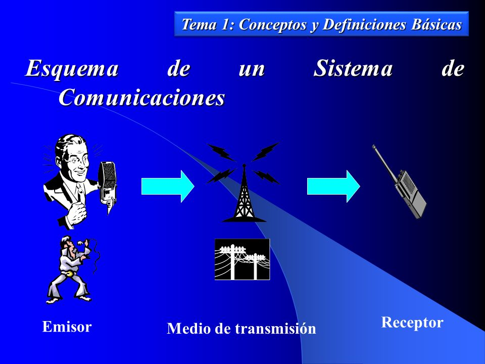 Esquema de un Sistema de Comunicaciones