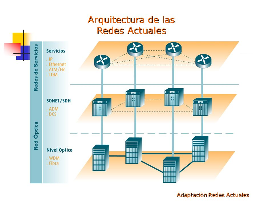 Arquitectura de las Redes Actuales
