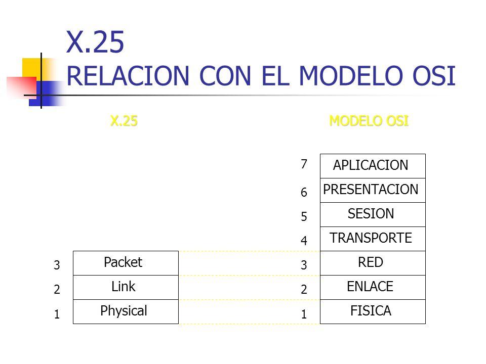 X.25 RELACION CON EL MODELO OSI